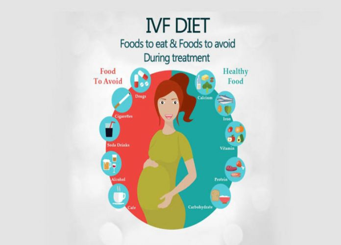 Ivf diet for ivf success